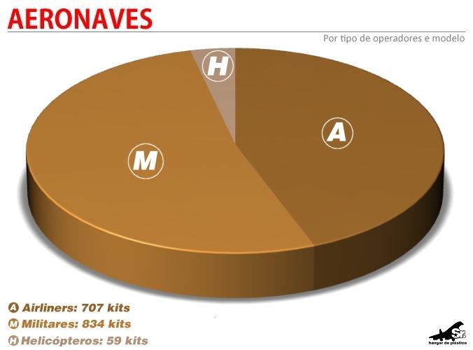 gráfico 2012 por tipos de aeronaves