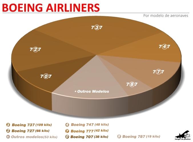 gráfico - 2012 - boeing models