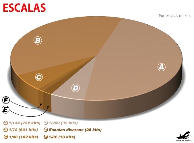 gráfico 2012 por escalas