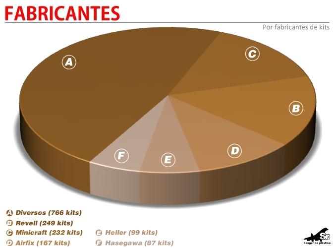 gráfico 2012 fabricantes